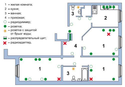 составление схемы электропроводки дачного дома