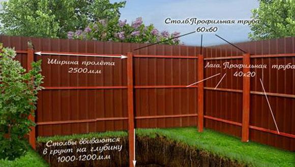 строительство забора из профнастила на даче