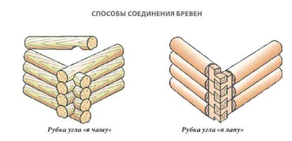 Беседка: как построить из бревна