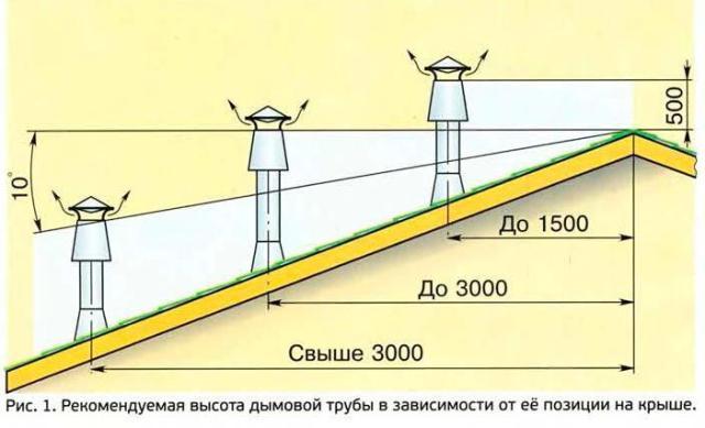 Рекомендуемая высота дымовой трубы в зависимости от её позиции на крыше.