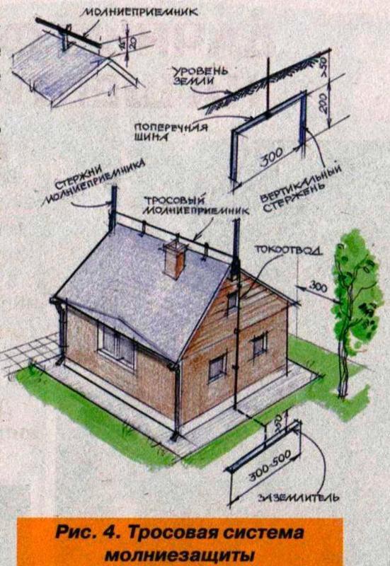 тросовая система защиты от молнии
