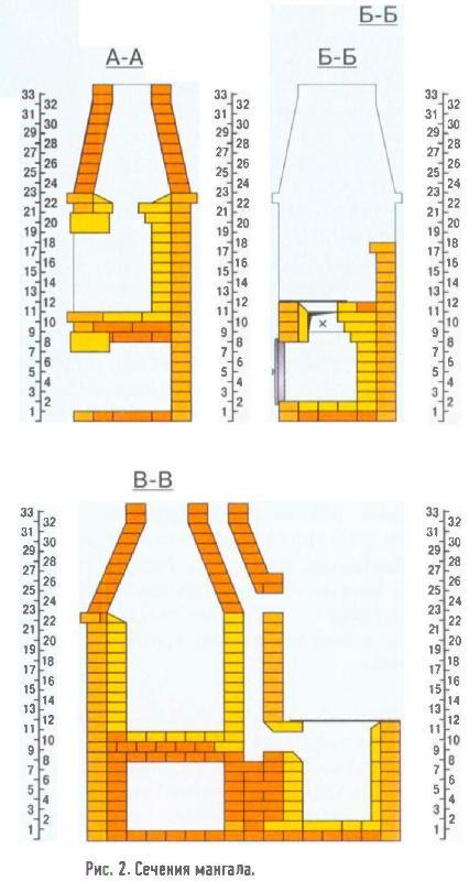 Мангал-камин из кирпича своими руками схема 17