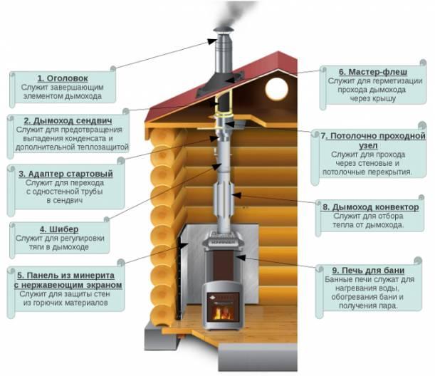 Устройство дымоходов из нержавеющей стали