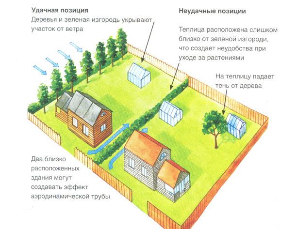 Выбор материала и места на участке для теплицы