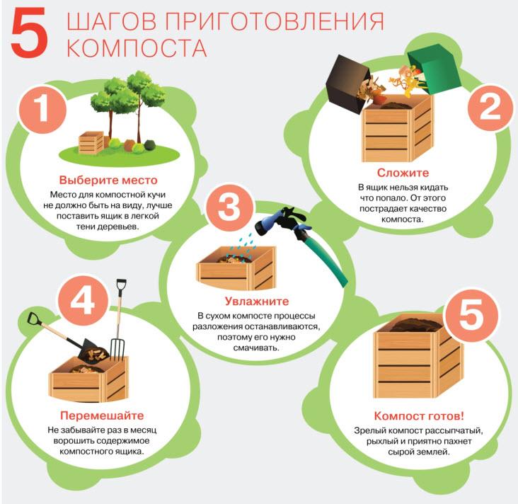 Как сделать компост в домашних условиях