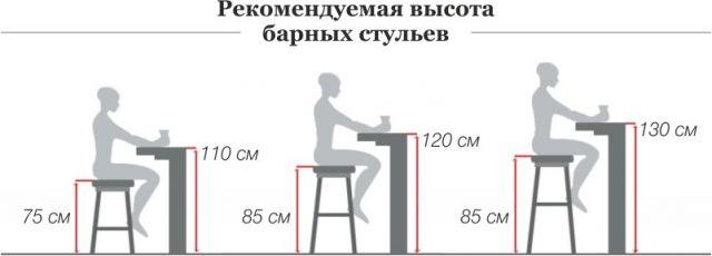 барные стулья для кухни размеры