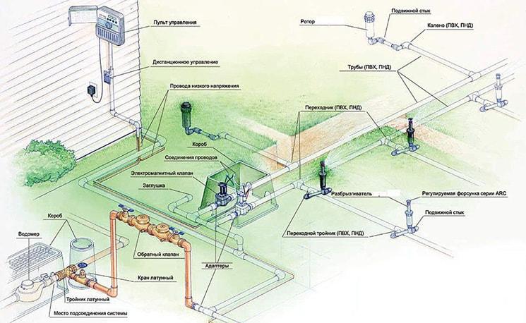 Проектирование системы автополива. Грамотный подход — залог успеха