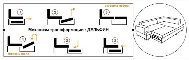 """Схема механизма трансформации дивана """"Дельфин"""""""