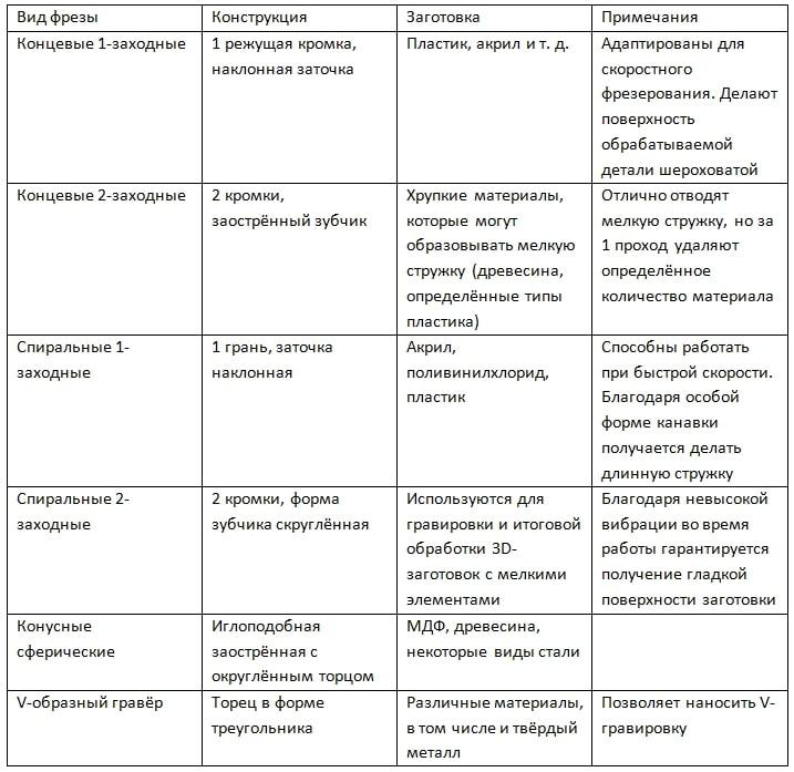 Фрезы для станков: виды и особенности