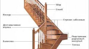 Пошаговая инструкция по строительству лестницы на второй этаж дачного домика